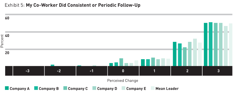 My Co-Worker Did Consistent or Periodic Follow-Up | peopleHum