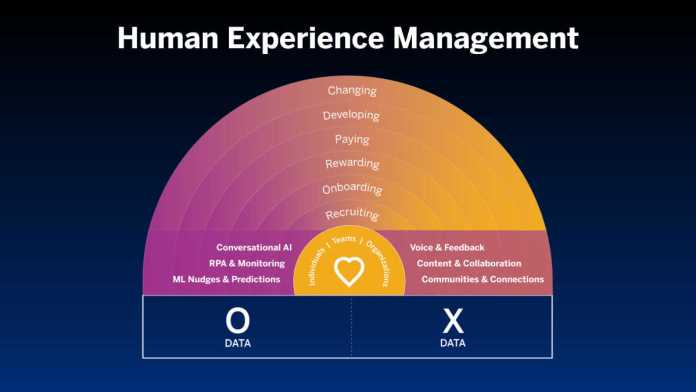 Human experience vs Employee Experience: Bridging the two | peopleHum