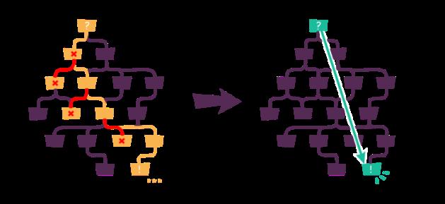 Visualised  conversational IVR
