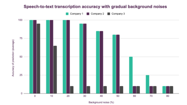 conversational-ivr-benchmarking-2