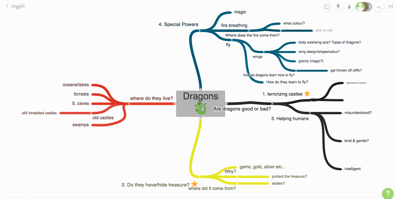 Mind Map of Dragons Story