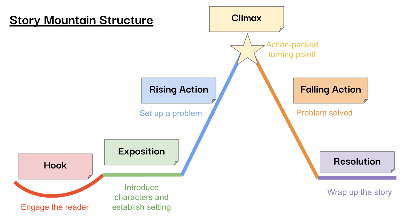 Story Mountain Structure