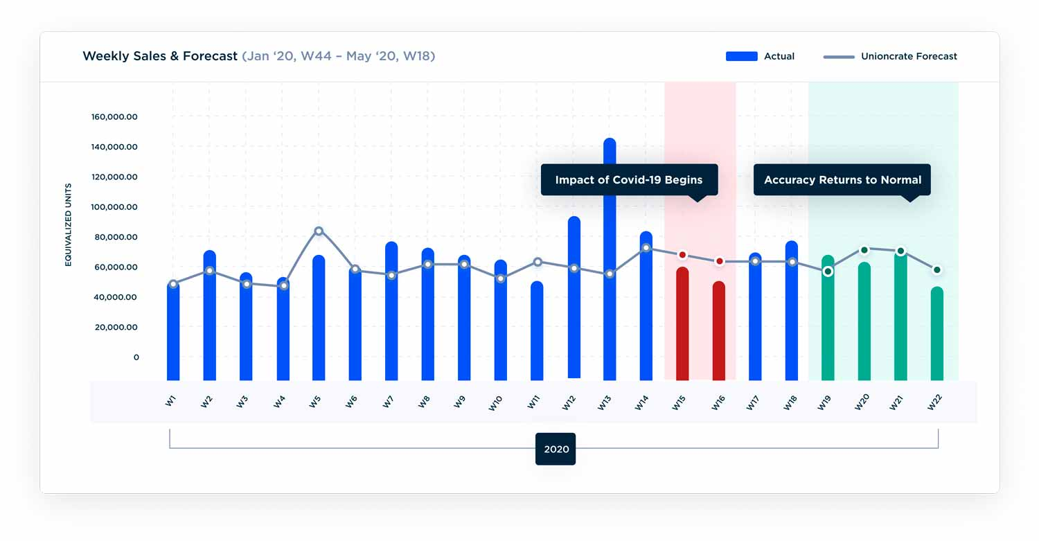 Screenshot of Unioncrate's Weekly Sales & Forecast, showing where accuracy returns to normal after Covid-19