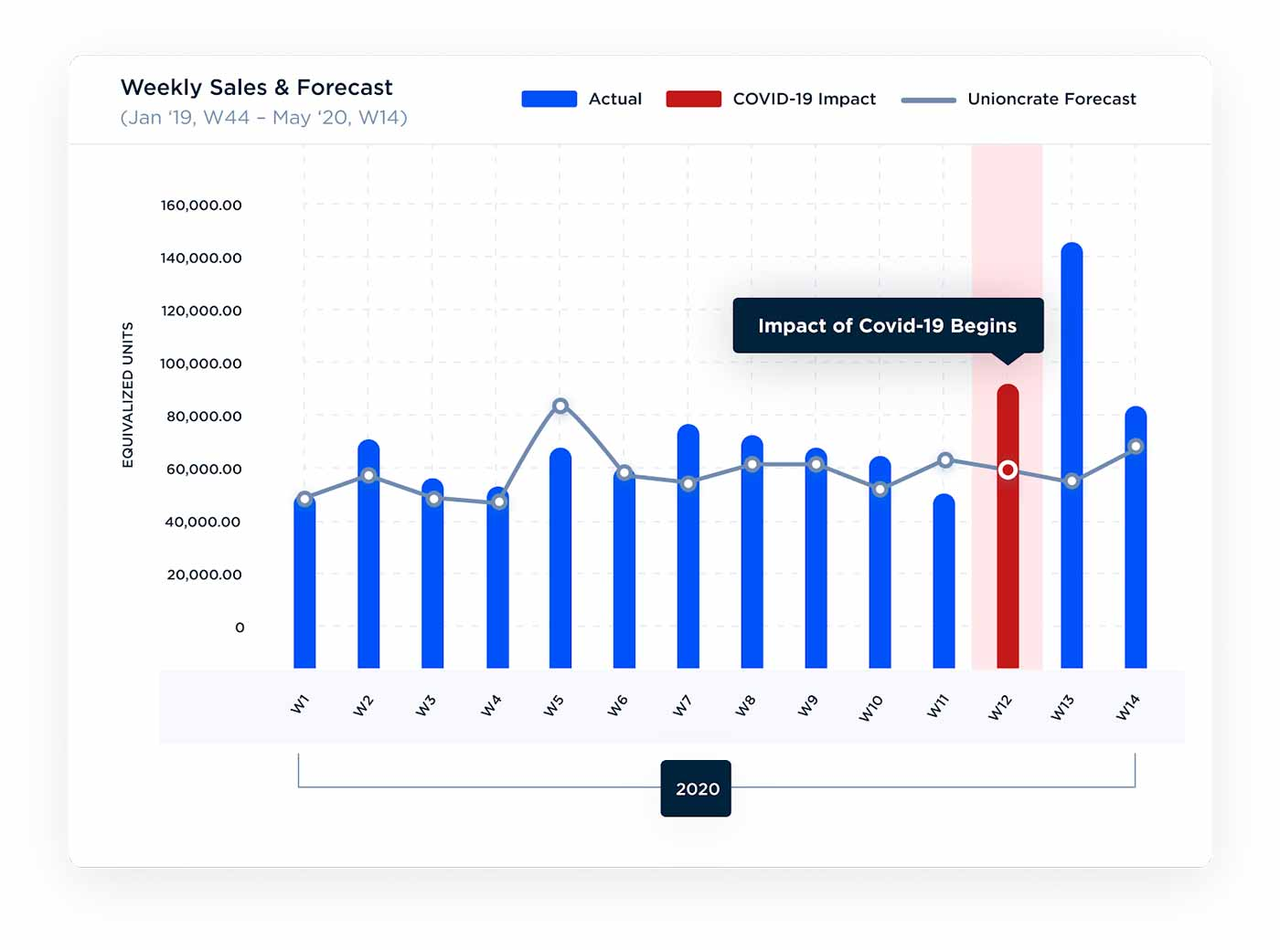 Screenshot of Unioncrate's Weekly Sales & Forecast, showing where the impact of Covid-19 begins
