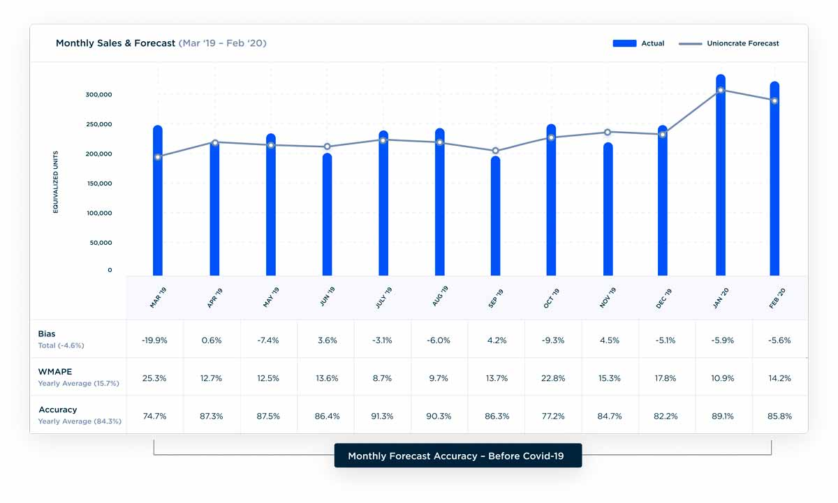 Screenshot of the Unioncrate platform showing monthly sales & forecasts with Bias, WMAPE, and Accuracy