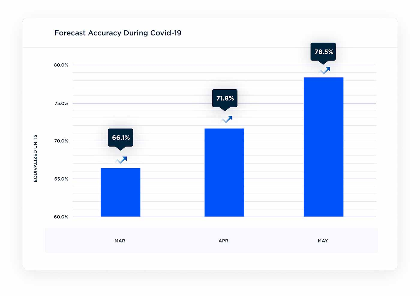 Unioncrate's forecast accuracy during Covid-19