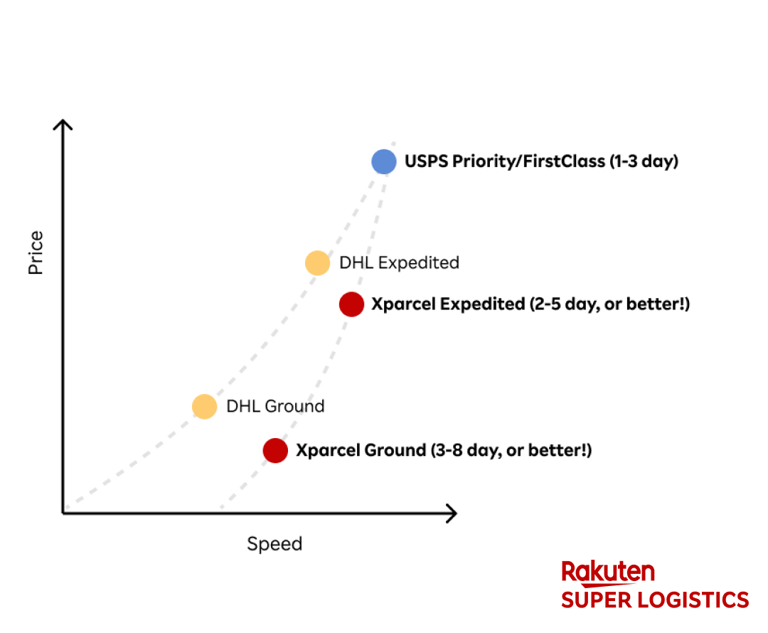Xparcel Graph between Ground and Expedited