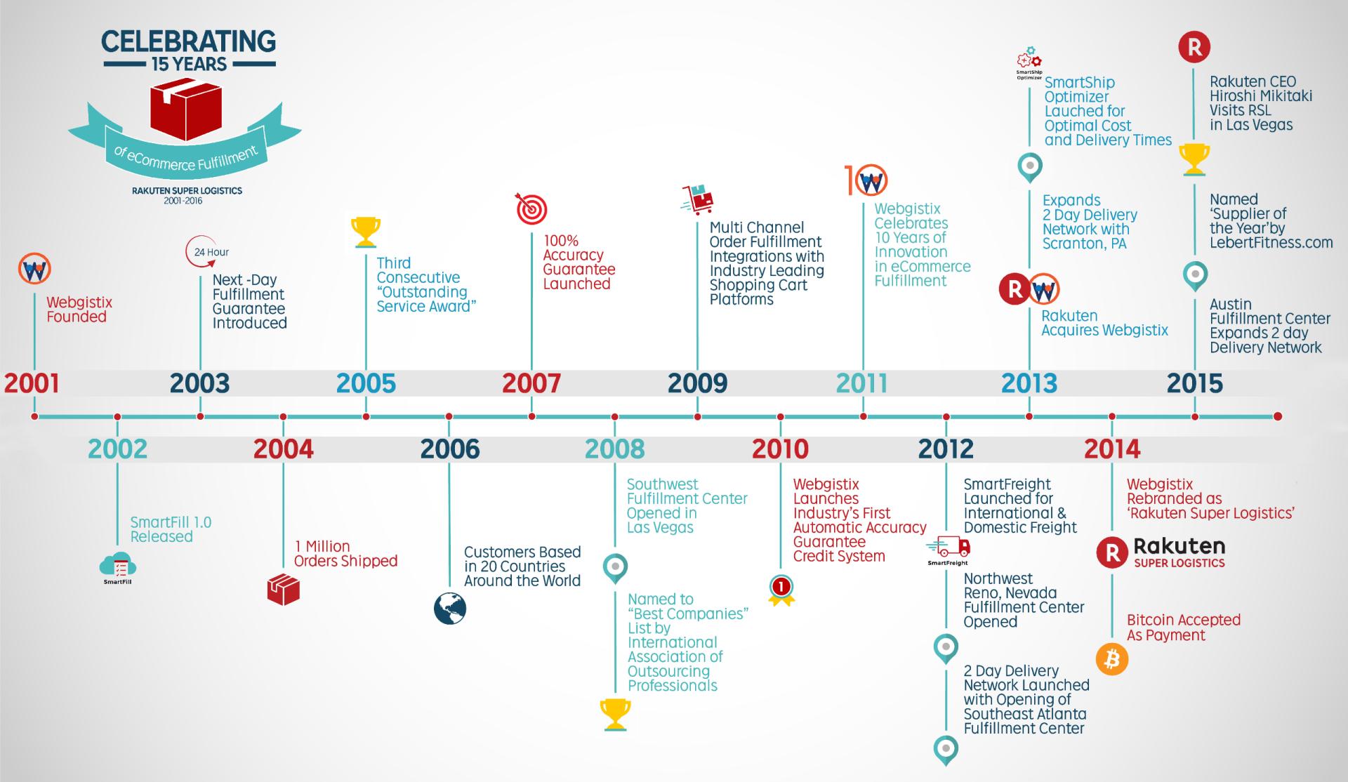 15 Years of Rakuten Super Logistics