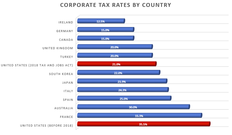 2018 Corporate Tax Rates by Country