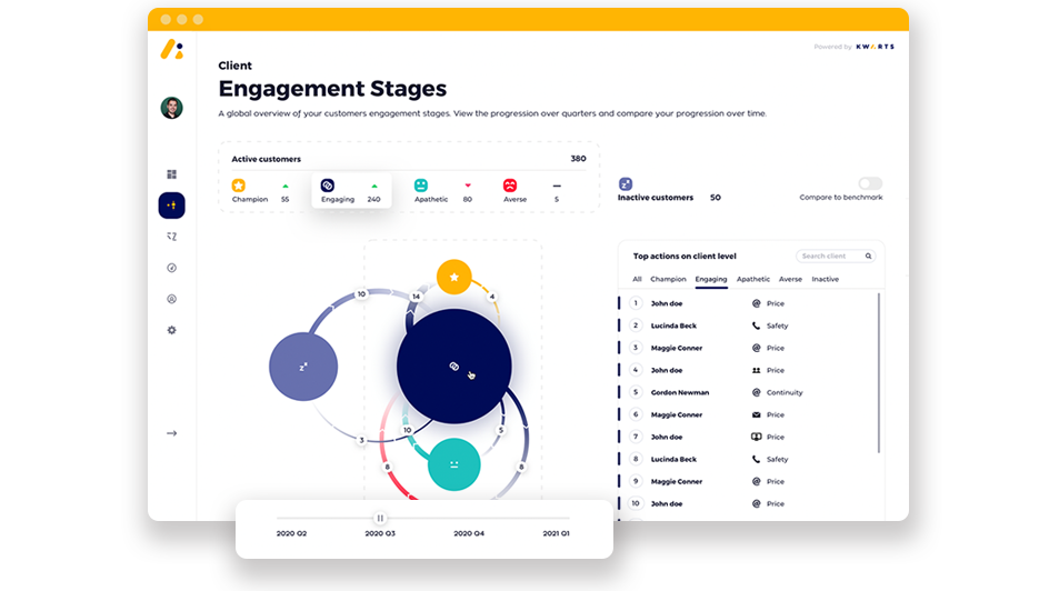Measure the impact of your actions on the journey stage evolution of HCPs