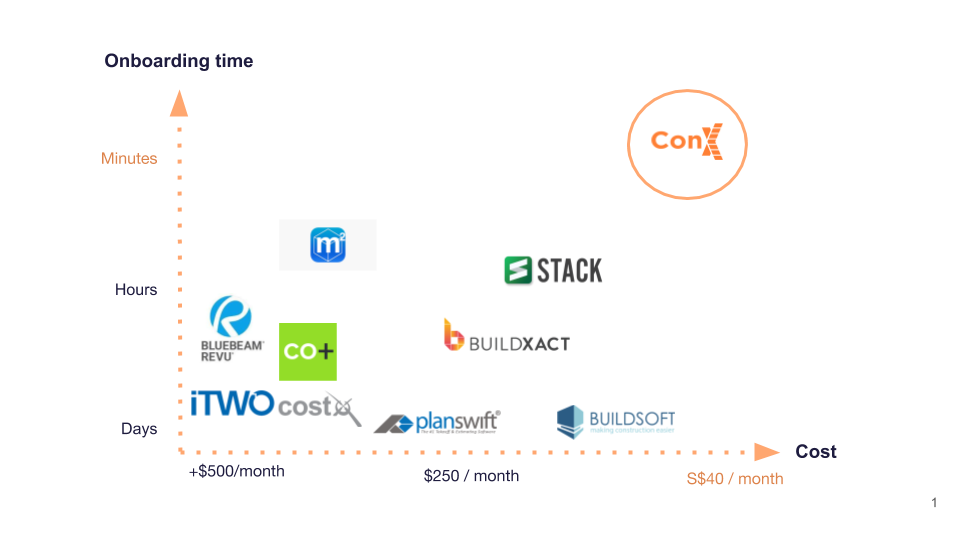 Construction Estimating Software Comparison by on-boarding time and cost
