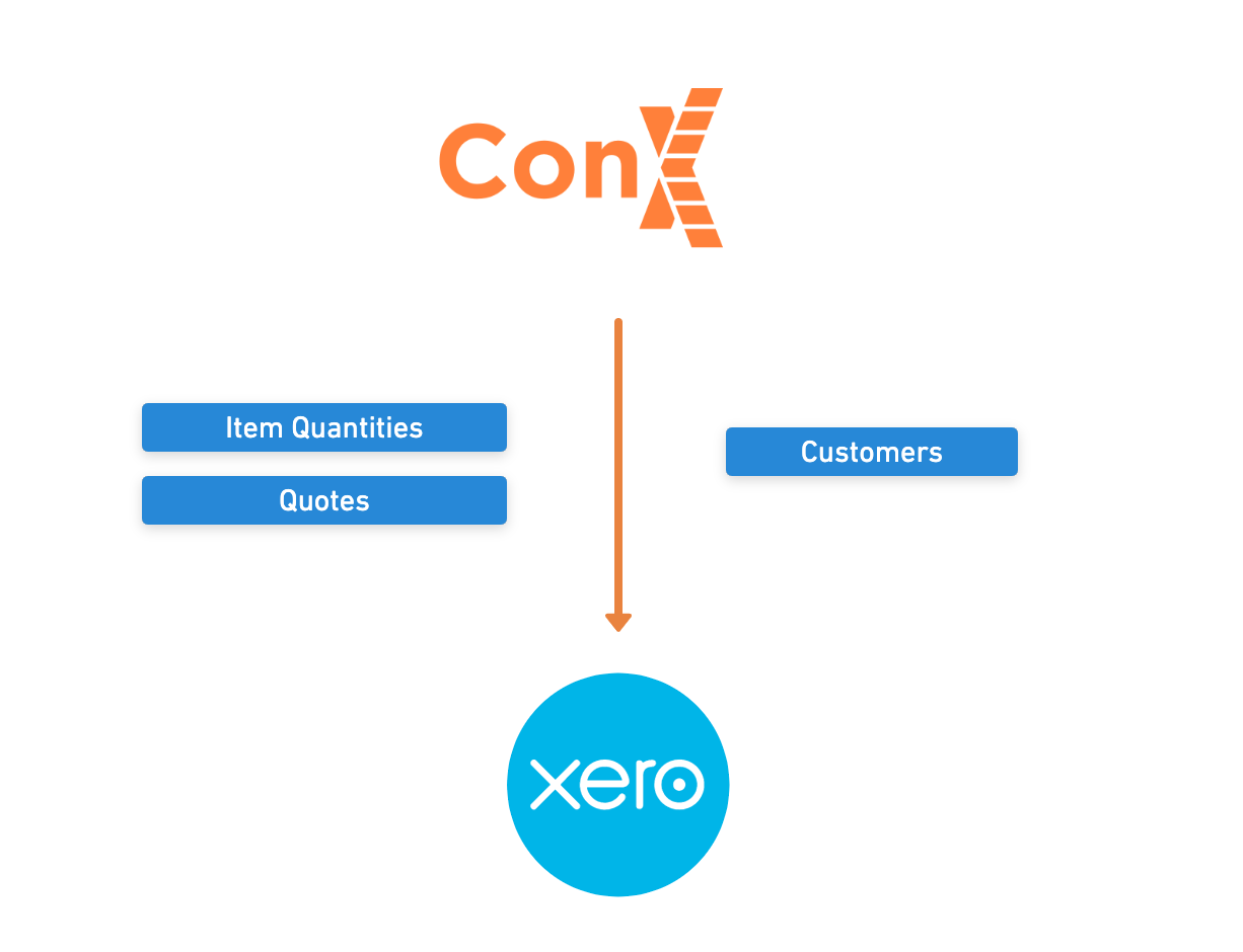 ConX Xero Integration Data Flow
