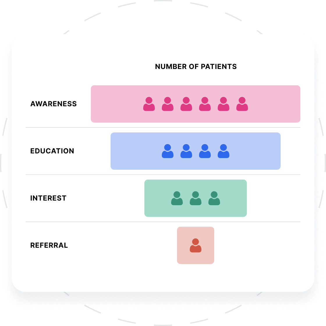 A funnel graphic showing how we filter down our patients for various studies. The three points we look for are Awareness, Education and Interest.
