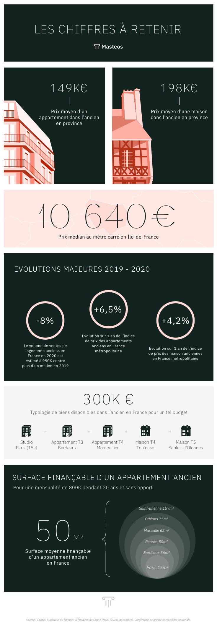 Bilan immobilier locatif 2020 ⎮ Masteos