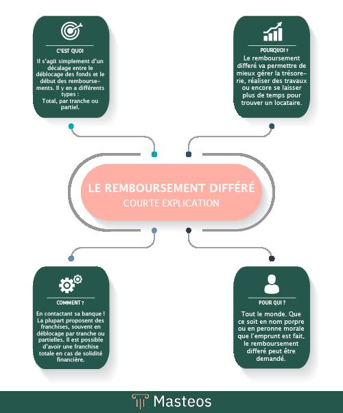Infographie sur le remboursement différé