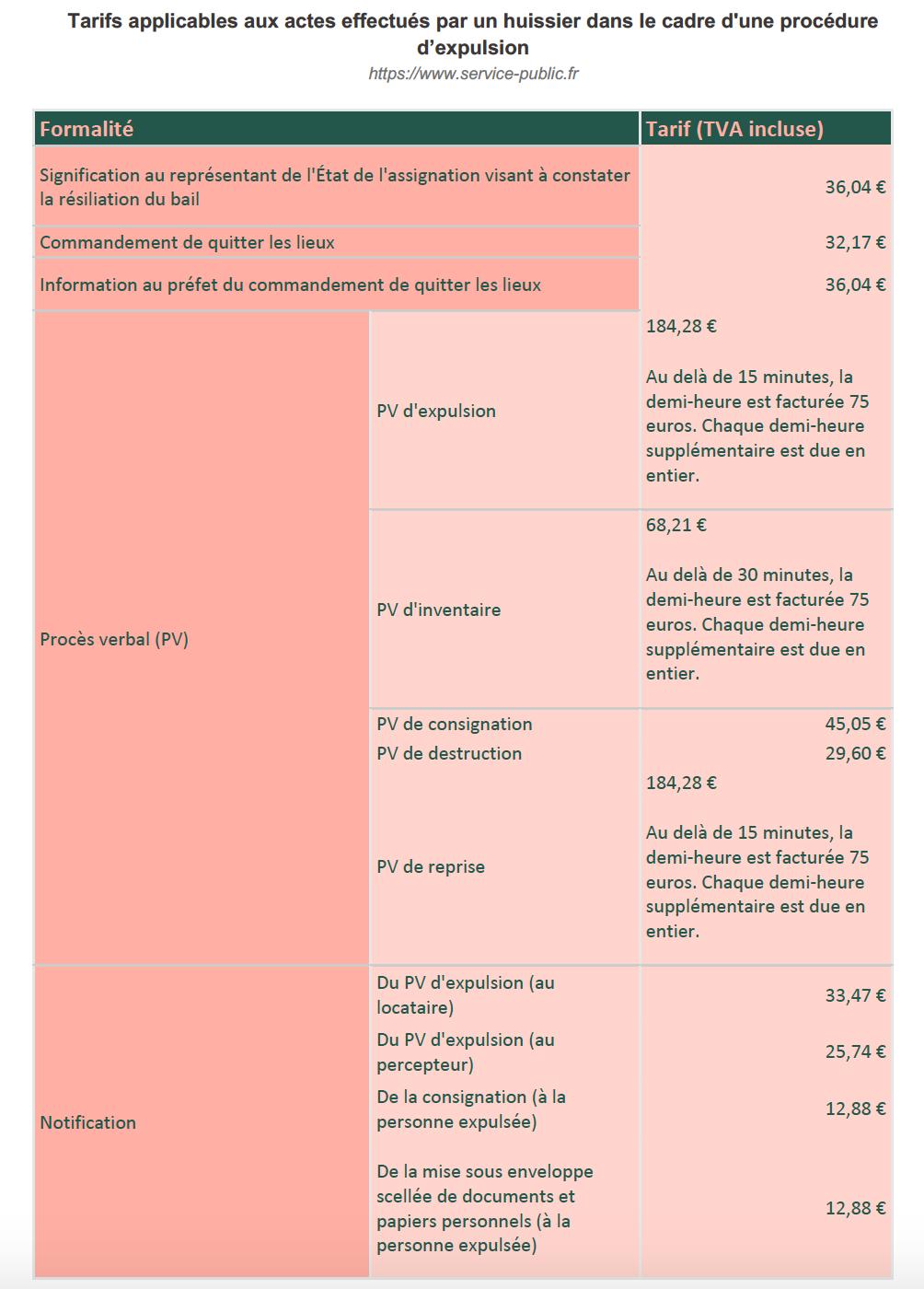 Tableau des tarifs  pplicables aux actes effectués par un huissier dans le cadre t'une procédure d'expulsion source : service-public.fr