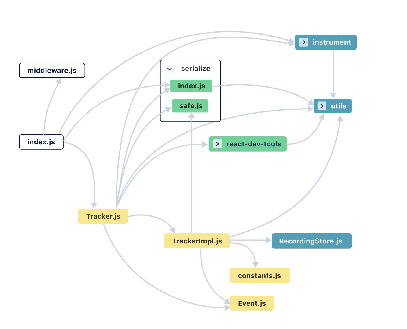 CodeSee Maps diagram