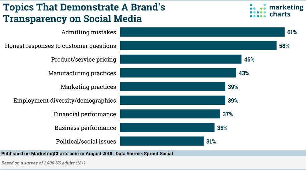 Ways brands show transparency on social media