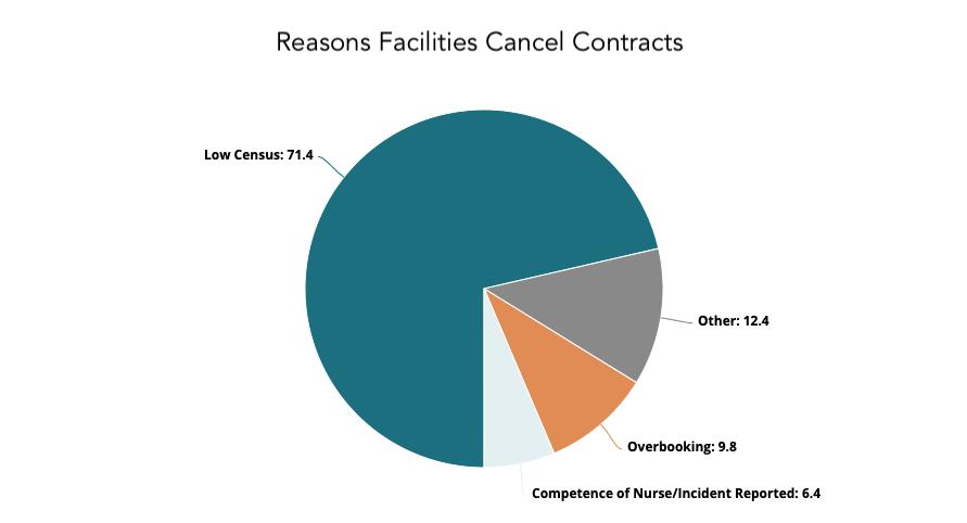 pie graph reasons facilities cancel travel nurse contracts