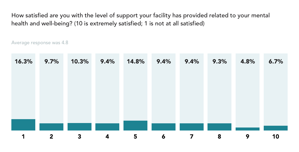 trusted health mental health survey graph nurses also report feeling unsupported at a systemic level