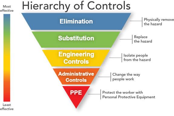 hierarchy of controls visual PPE coronavirus covid-19