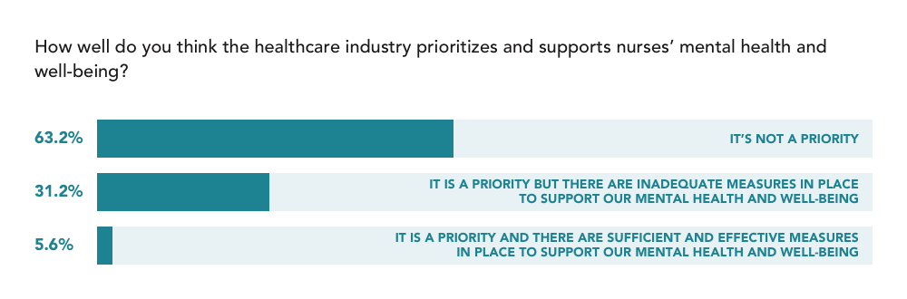 trusted health mental health survey graph nurses don't feel that their health and well-being are being prioritized or supported