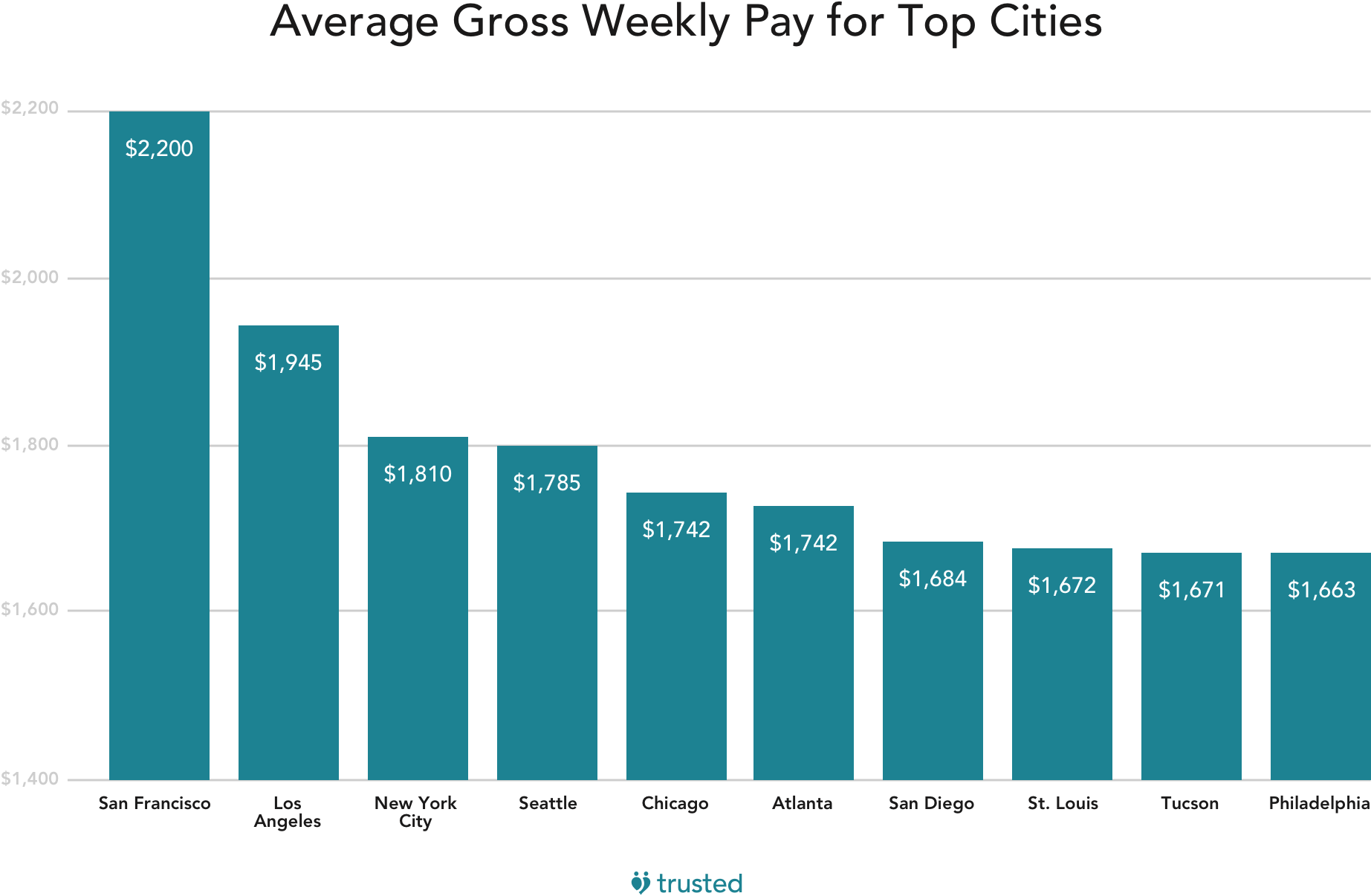 bar graph of average gross weekly pay for nurses in the top cities in the US