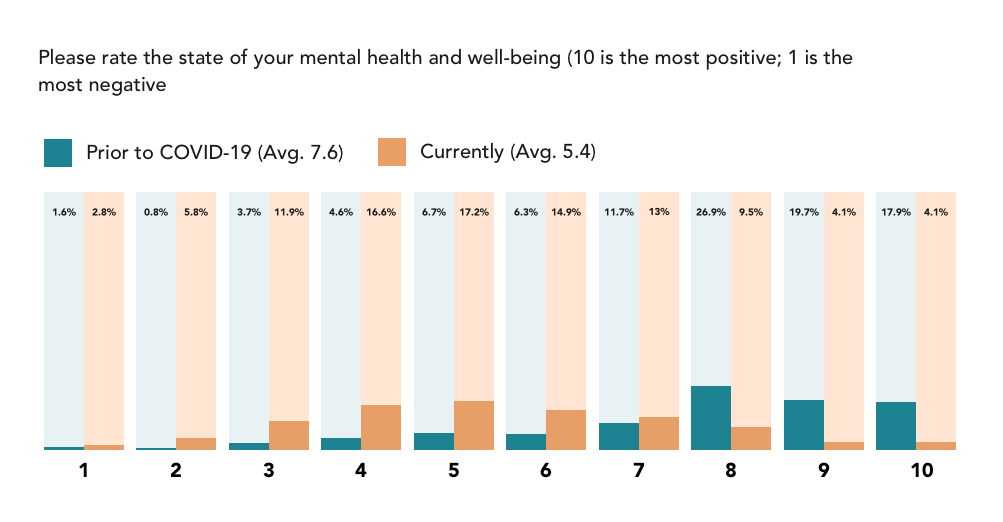 trusted health mental health survey graph nurses' mental health and well-being have declined significantly since COVID-19 began