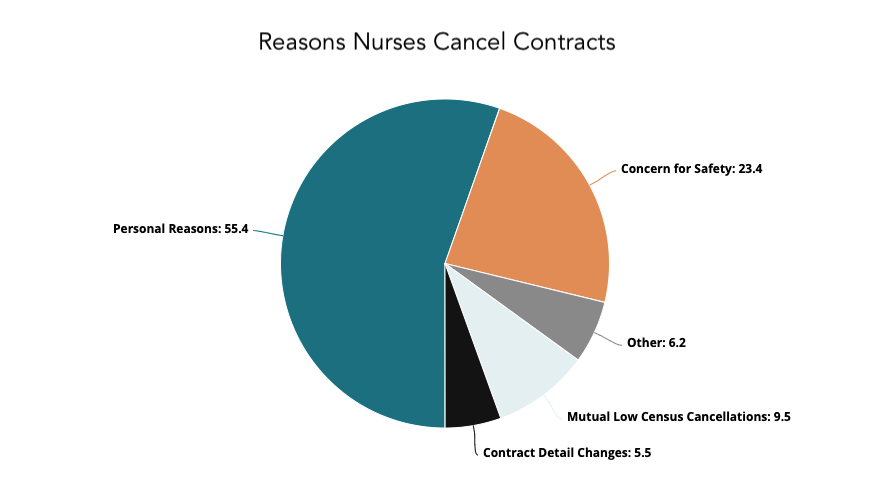 pie graph reasons nurses cancel travel nurse contracts