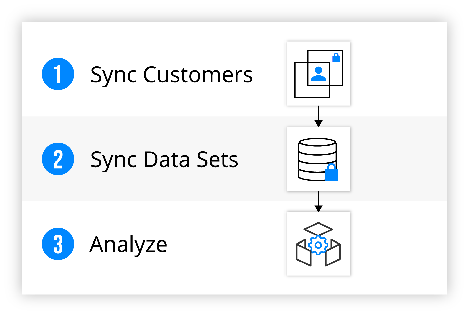 doubleblock data matching representation